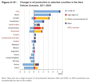 change-in-oil-production