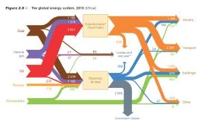 global-energy-system-2010