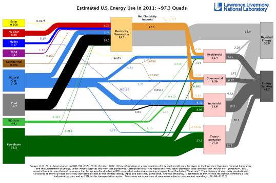 Estimated-US-Energy-Use-in-2011-97-quads