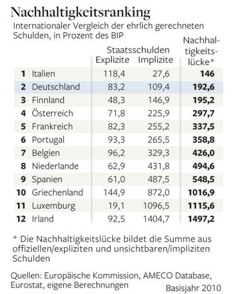 Grafik-Nachhaltigkeitsranking-DW-Wirtschaft-Berlin