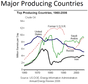 MajorCrudeOilProducingCountries-1960-2006
