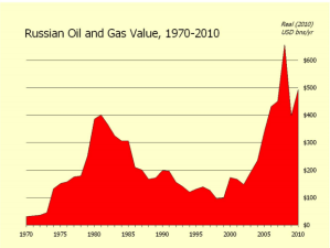 Russian_oil_gas_rents