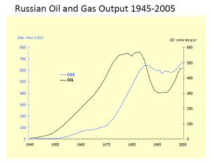 RussianOilGasOutput-1945-2005