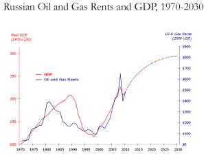 RussianOilGasRevenuesGDP-1970-2030