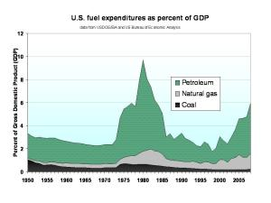 US_fuel_cost_versus_GDP