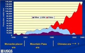 energy rare earth production