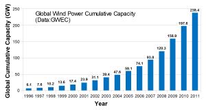 GlobalWindPowerCumulativeCapacity
