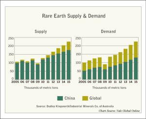 Rare Earths Forecast