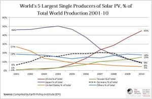 top-solar-panel-producers