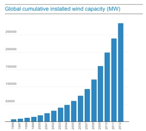 cumulative-wind-global-2012