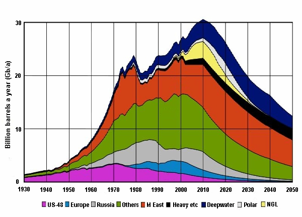 Peak Oil Demand | DeepResource