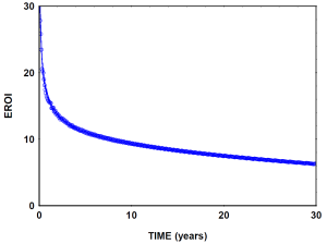eroei_methane_hydrates_graph
