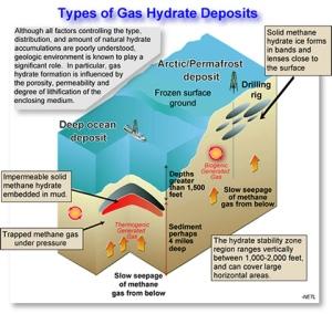 hydrate-deposit-types