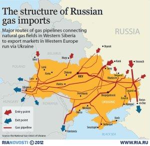 StructureRussianGasImports