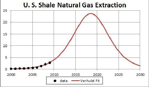shale | DeepResource