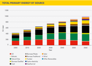 1. Shell energy supply