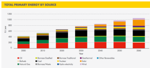 4. Shell oceans energy sources
