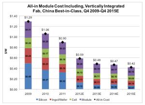 price_solar_2015