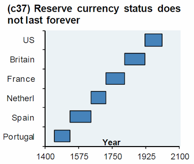 Reserve Currency Status