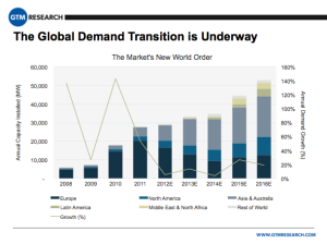 Solar_Global_Demand_Transition