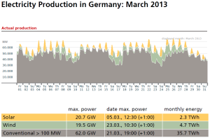 german-elec-prod-march-2013