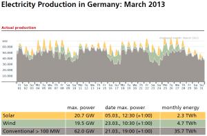 german-elec-prod-march-2013