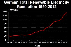 german-renewable-generation-timeline