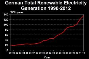 german-renewable-generation-timeline