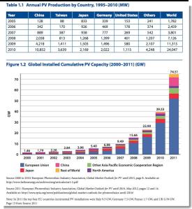 us-europe-china-solar