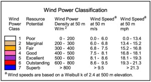 legend_wind_power_classification