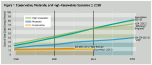 renewable-energy-share-projections