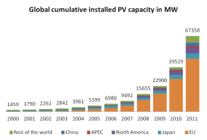 solar-installed-2000-2011
