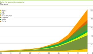 Solar-PV-Generation-Capacity-2012