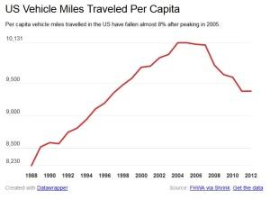 US-car-miles-per-capita