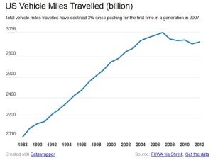 US-car-miles