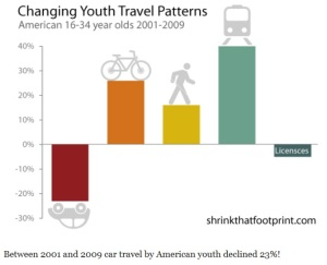 US-youth-travel-patterns