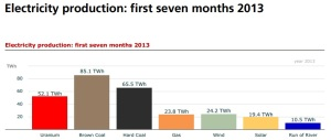 germany_elec_prod_2013_until_august