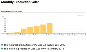 germany_elec_solar_monthly_2013