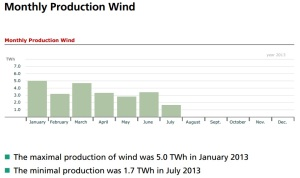 germany_elec_wind_monthly_2013