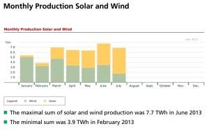 germany_solar_wind_combined_monthly_2013