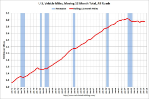 US-vehicle-miles