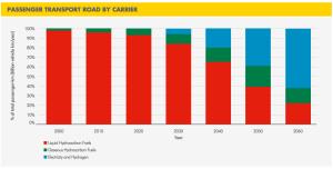 shell-passenger-transport-future
