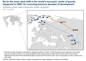 economic-center-gravity