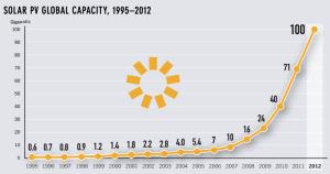 global-solar-cap