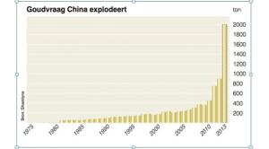 gold-demand-china