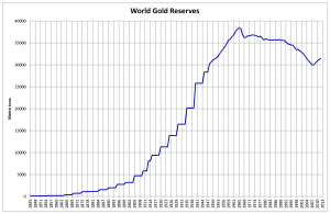 World_Gold_Reserves
