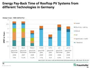 energy-payback-solar-germany
