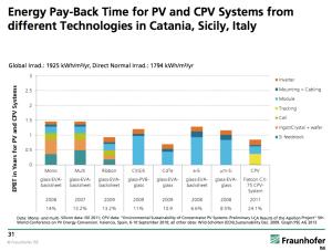 energy-payback-solar-italy