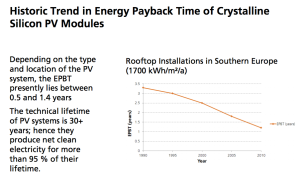 energy-payback-solar-trend