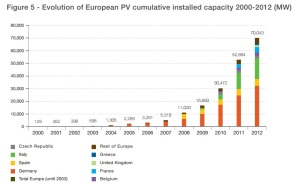 evolution-European-PV-cumulative
